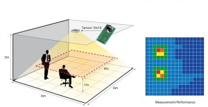 Sensor monitors where in a room the occupant is