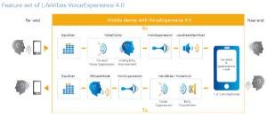 NXP LifeVibes VoiceExperience 4-0