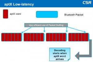 CSR aptX Low Latency and Bluetooth Smart diagram