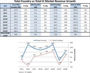 IC Insights - IC Market growth