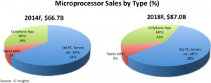 IC Insights - Microprocessor sales