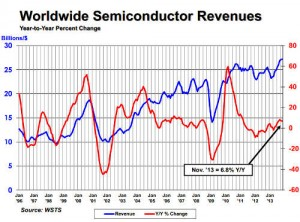 SIA semiconductor sales forecast