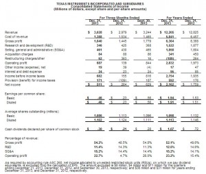 TI reports 4Q13 and 2013 financial results and shareholder returns