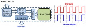 PIC12(L)F157x PWM use