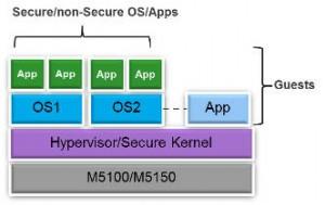 MIPS M51xx virtualisation