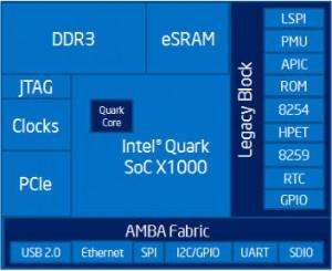 X1000, Intel's existing Quark