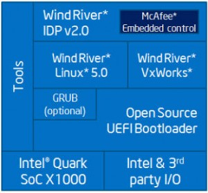 Intel Quark X1000 software