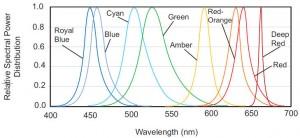 Lumileds colour spectrum