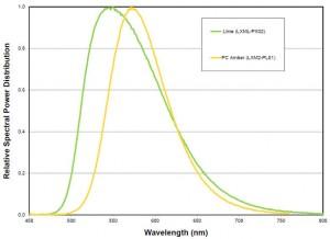 Lumileds Lime spectrum