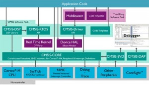 ARM software deployment methods in CMSIS v4
