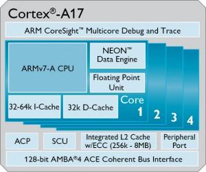 Cortex A17