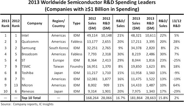 IC Insights - Top 10 Semiconductor R&D Leaders Ranked for 2013