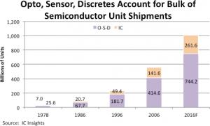 IC Insights - opto-sensor-discretes