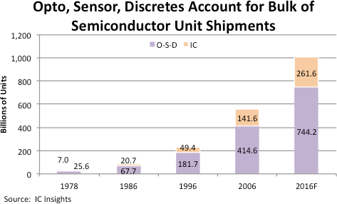 IC Insights - opto-sensor-discretes