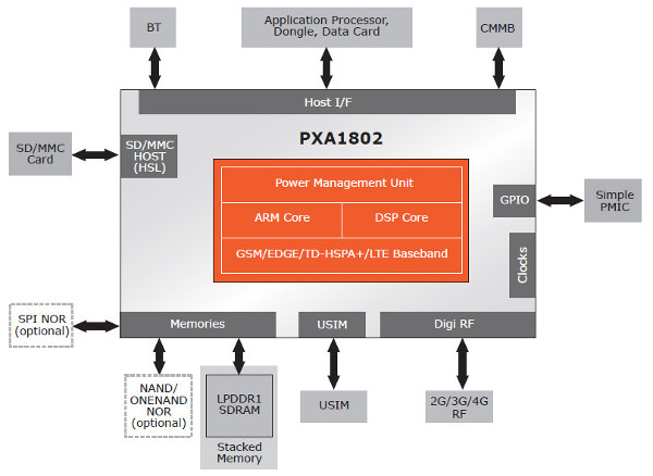 Marvell PXA1802 Platform for Smartphones and Tablets - Block Diagram