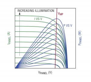A solar panel produces maximum power at a particular output voltage, VMP, which is relatively independent of illumination level.