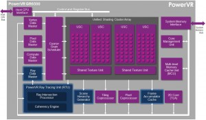 PowerVR with ray tracing