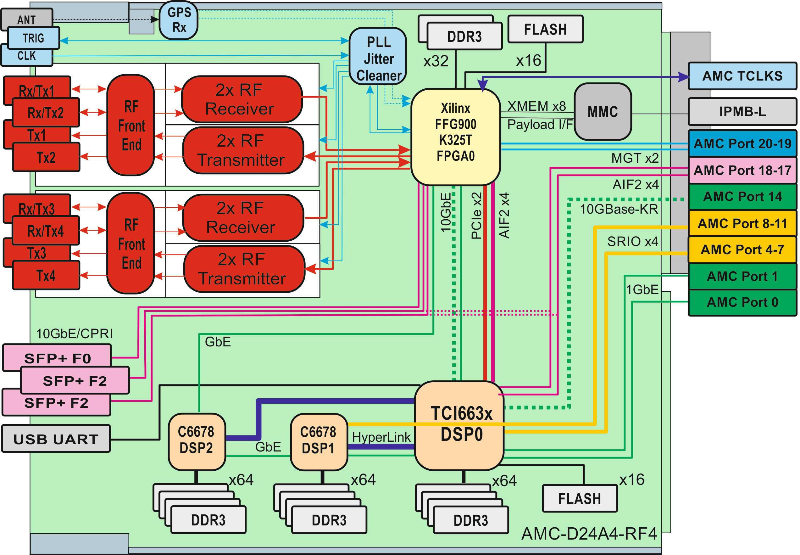 Lte A 4g Mobile Basestation On Quad Core Arm Board Kintex 7 Block Diagram