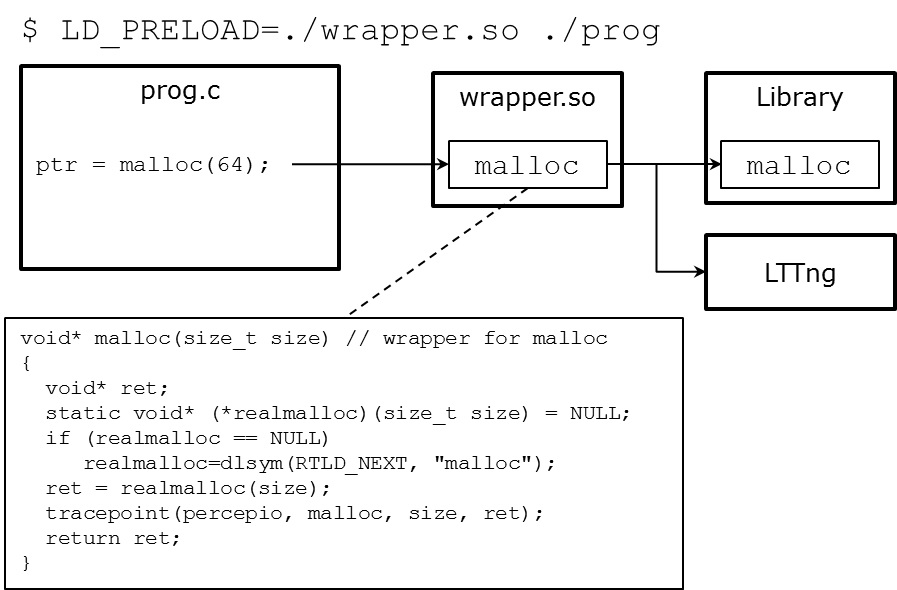 Tracing and visualisation of embedded Linux systems