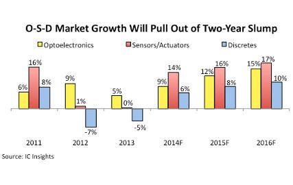 IC Insights OSD growth