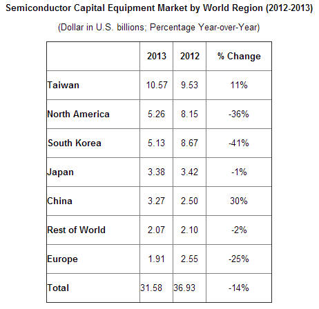 SEMI - Semiconductor Capital Equipment Market by World Region