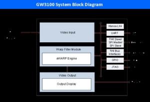 GEO Semi - gw3100_block_diag