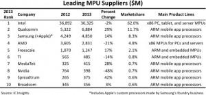 IC Insights - MPU suppliers