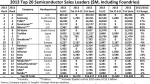 IC Insights - Top 20 Semiconductor Sales