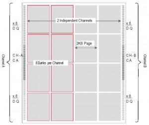 LPDDR4 architecture
