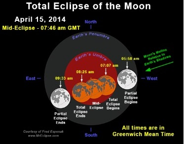 Nasa lunar eclipse