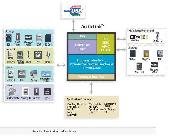QuickLogic ArcticLink architecture