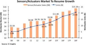 Sensors Actuators market to resume growth