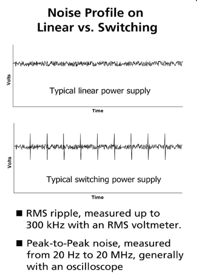 How do you specify a DC power supply?