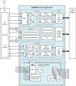 CMX983 - AFE including two RF fractional-N synthesisers - block diagram