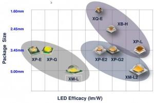 Cree mid-power lighting LED range