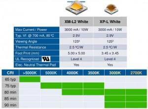Cree XM-L2 XP-L chart
