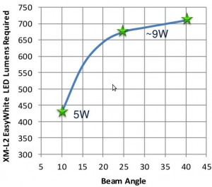 Cree XM-L2 MR16 graph