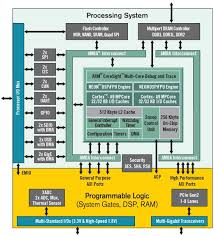 Zynq-7000 block diagram