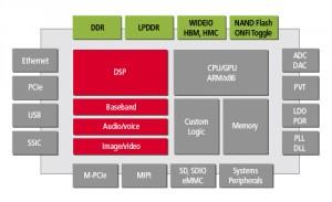 Denali memory IP