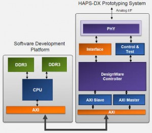 Synopsys IP Accelerated
