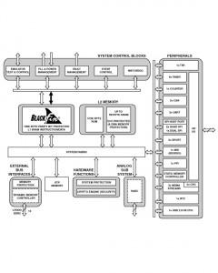 ADI - functional block diagram for ADSP-BF700