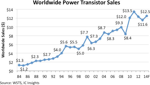 IC Insights - Worldwide power transistor sales