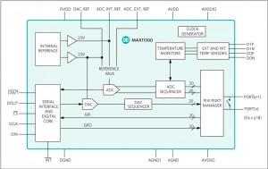 Maxim MAX11300 functional diagram