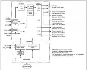 Renesas - RZA1 - block diagram of the clock pulse generator