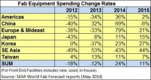 SEMI - Fab equipment spending