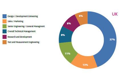 Salary Survey part III