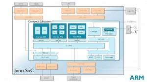 ARM Juno 64bit hardware