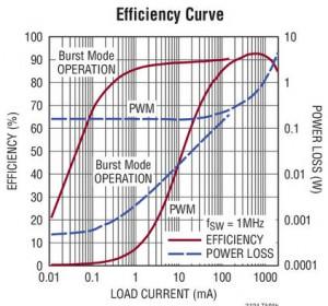 LTC3124 efficiency graph