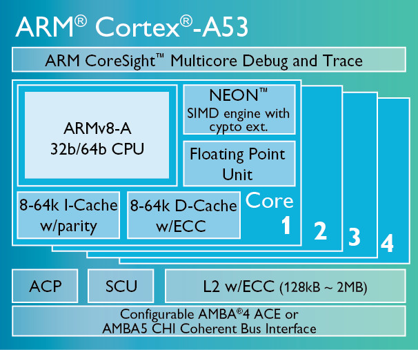 Toshiba licenses ARM Cortex-A53