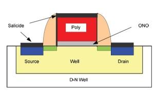 SONOS transistor cell